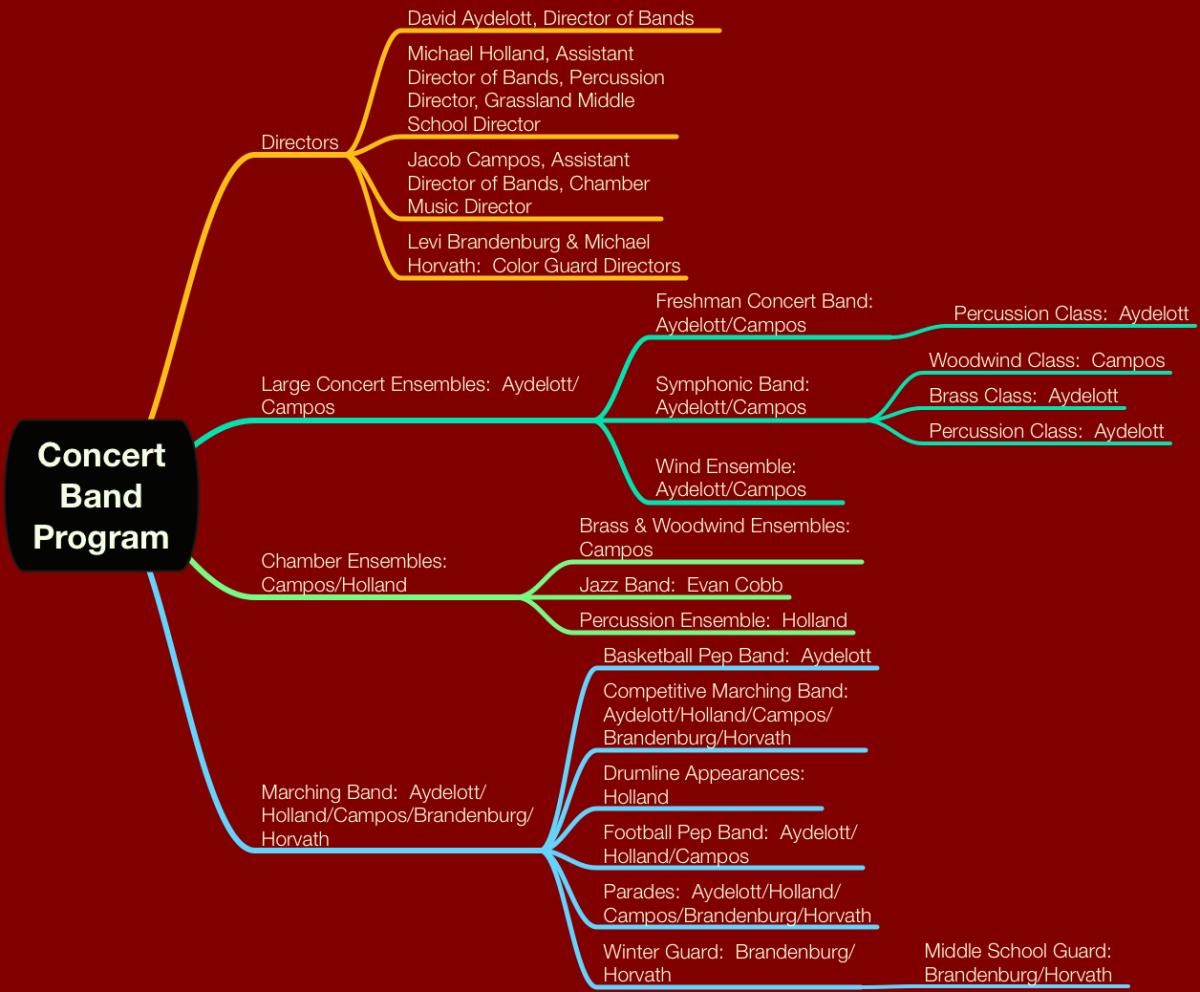 Band Organizational Graphic